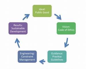 Engineering Ethics And Environmental Ethics