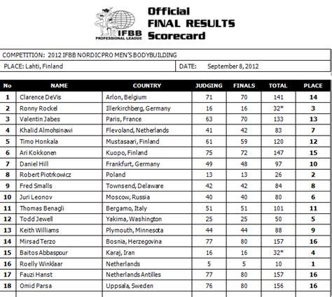 ifbb nordic pro scorecards ifbb professional league