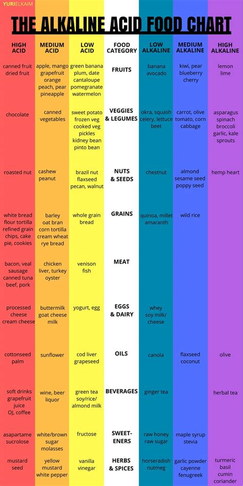 alkaline acid food chart    rejuvenate  health yuri elkaim