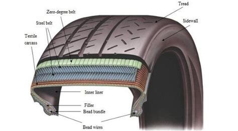 The Nature Of Tyre Rubber » Oponeo.co.uk