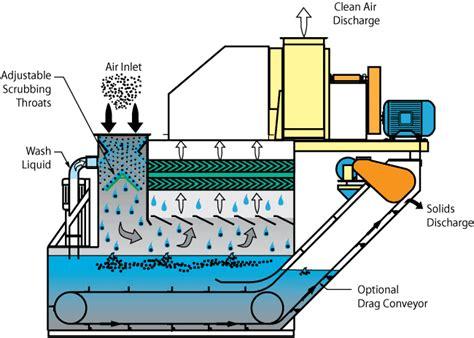 Venturi Scrubbers -- Wet & Dry Dust, Pm