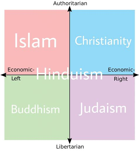 Political Compass Of World Religions Politicalcompassmemes