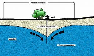 Blog Post 10  Water Resources  Geology  And Non