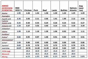 Kangarootreats Com Kangaroo Meat Protein Amount Amino