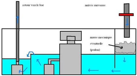 r 233 sum 233 des diff 233 rentes d 233 cantations utilis 233 es aquarium r 233 cifal aquarium marin aquarium eau