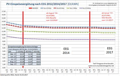 pv einspeisevergütung 2017 pv zubau und einspeiseverg 252 tung update mai 2017 solardoktor de