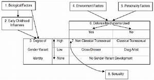 Diagram of the Identity-Defence Model of Gender-Variance ...