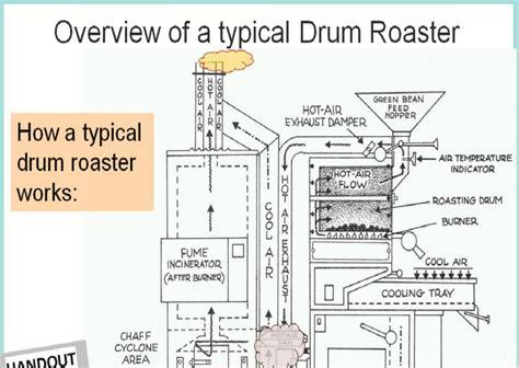 green cofee typical drum roaster coffeeroasting coffee roasting