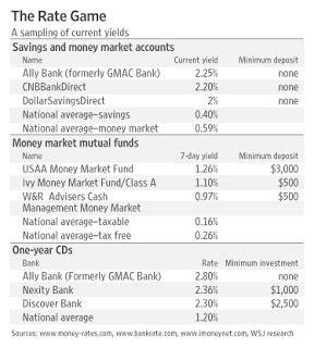 high yield money market account savings  mortgage