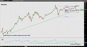 Hang Seng Index (Weekly Outlook UPDATE 28 Sep to 02 Oct ...
