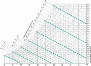 Entalpia  Esempi Di Rappresentazione Sul Diagramma Psicrometrico
