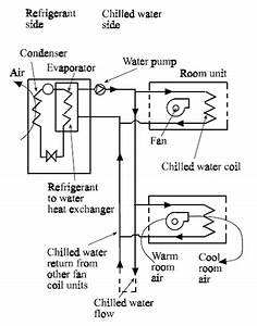 Air Conditioning  Chilled Water Fan Coil Units