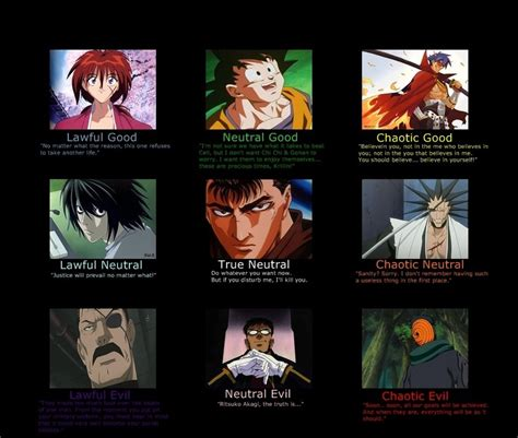 Alignment System Meme - anime alignment chart by masaki1812 on deviantart