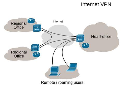 vpn service works