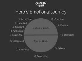 12 Step Hero's Journey