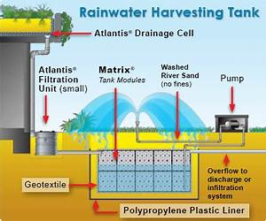 Rainwater Harvesting Underground Water Tanks Re Use Tank