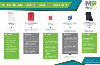 Waste Disposal Types Examples Medical Classification Definition