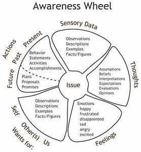 The Awareness Wheel Diagram For Critically Thinking About