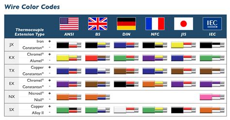 international color codes te wire cable thermocouple