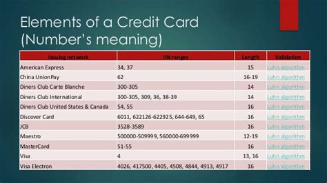 Carte blanche is a french term meaning blank document often used in english to refer to a check that has been signed but does not have a dollar amount. Know Your Credit Cards
