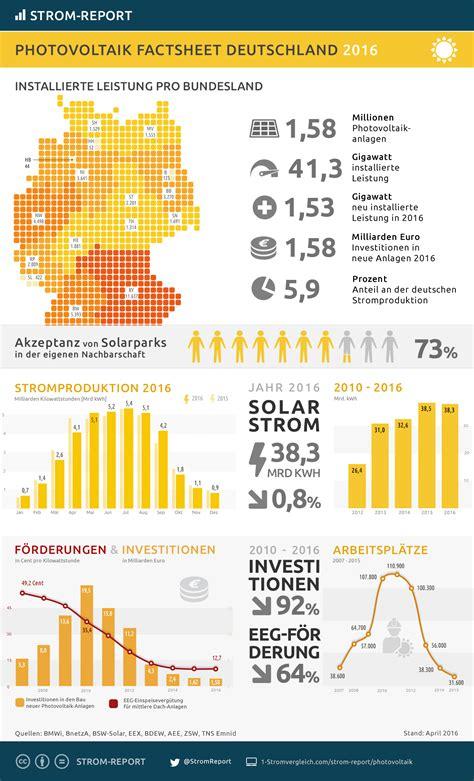 pv einspeisevergütung 2017 photovoltaik deutschland statistik infografik strom report
