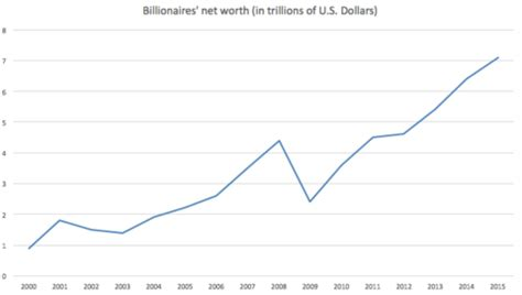 The World's Billionaires — Wikipedia Republished // WIKI 2