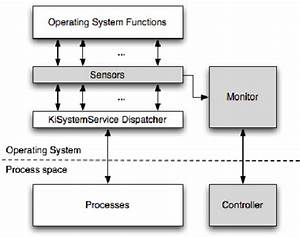 Sensor Block Diagram Showing The Components Of Our Sensor