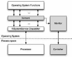 Sensor Block Diagram Showing The Components Of Our Sensor System