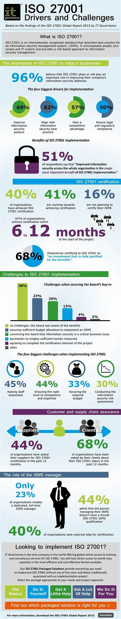 Iso Infographic Security Challenges Infographics Cyber Governance