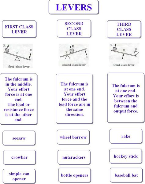 31 best simple machines images on pinterest simple