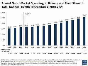 Annual Out-of-Pocket Spending, in Billions, and Their ...