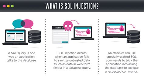 sql injection cheat sheet tutorial veracode