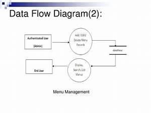 Diagram  Visio Data Flow Model Diagram