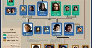 Star Wars Family Tree Pictures to Pin on Pinterest - PinsDaddy