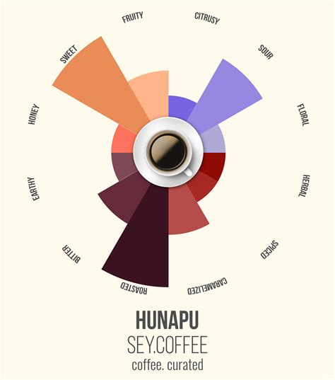 From blends to single origins, to espresso or filter. Coffee. Curated. Roaster Roundups: SEY Coffee - Food. Curated.