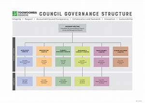 Council Meeting Structure  U0026 Meeting Schedule