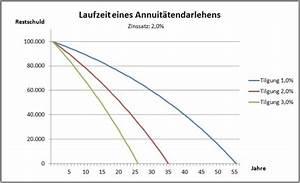 Laufzeit Darlehen Berechnen : immobilien finanzierung zu niedrig zinsen der privatier ~ Themetempest.com Abrechnung