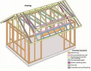Garden Shed Plans Storage Shed Plans Page 1 Introduction