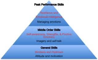 peak performance pyramid  uks leading sports
