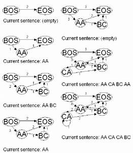 The Word Graph Of The Sentence Generator Model  Note That In The Last