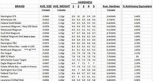 Bhn Hardness Chart Shotgunworld Com Shot Vs Eagle Shot What Say You