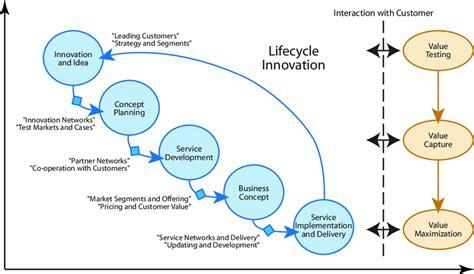 service development process nsd    main