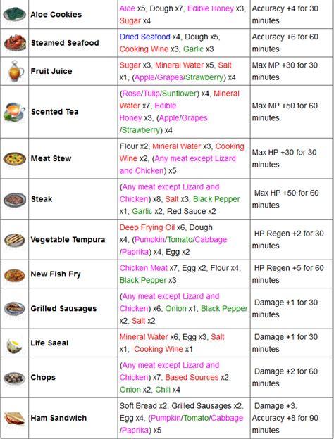 noms d ustensiles de cuisine guide le craft cuisine alchimie travailleur