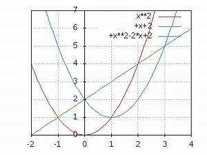 Schnittpunkte Zweier Funktionen Berechnen : verh ltnis der fl chen zwischen 2 graphen ~ Themetempest.com Abrechnung