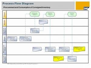 Scenario Overview  U2013 1 Purpose And Benefits  Purpose