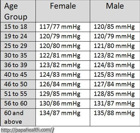 blood pressure chart by age and gender 21 | Healthiack