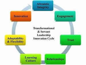 Transformational Servant Leadership Innovation