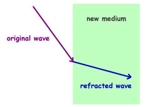 Physics For Kids Wave Behavior