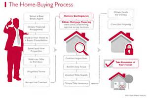 First Time Home Buyer Programs Image
