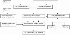 Flow Diagram Of Logistics Information Platform For Coal Sales